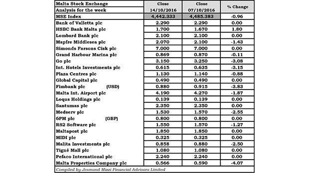 HSBC shares at six-month high