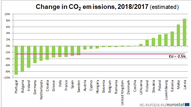 Co2 Emissions By Country >> Malta With Second Highest Increase In Co2 Emissions In Europe