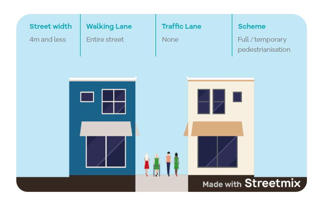 Full or temporary pedestrianisation