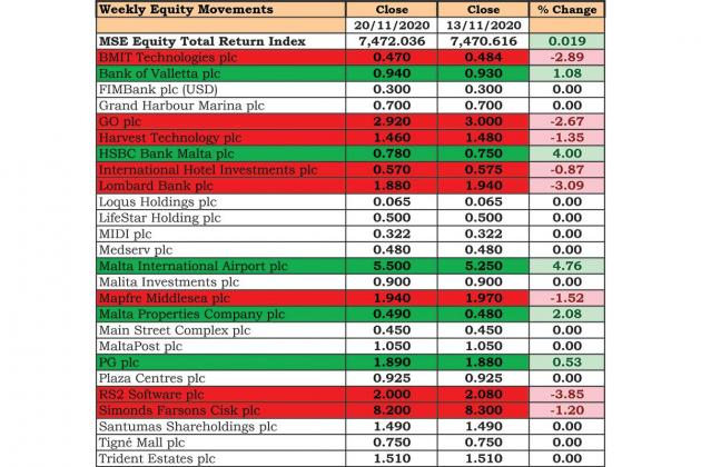 BOV, HSBC and MIA shares go higher