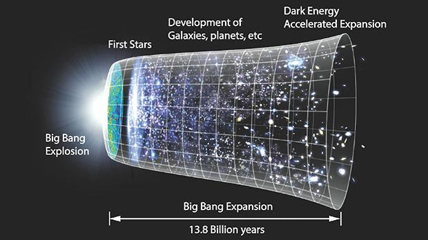 The main development points of the Universe from the Big Bang.