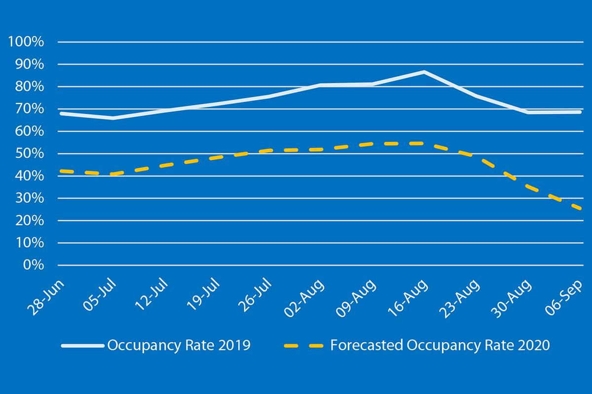 Occupancy rate for Airbnb listings. Source: AirDNA.com