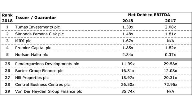 Net debt to Ebitda multiple