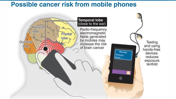 cell phone and cancer research paper Cell phones and cancer risk fact classifies radiofrequency electromagnetic fields as possibly carcinogenic to humans - the who/international agency for research on cancer summary of intramural nih/ brookhaven national laboratory cell phone study in jama - cell phones show effect on.