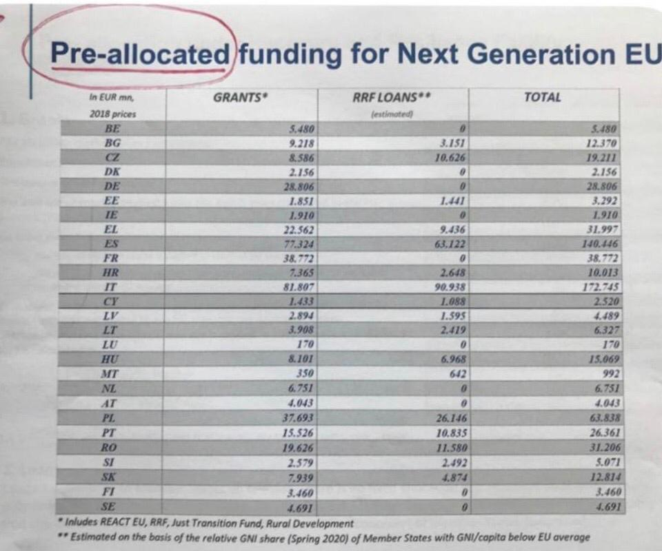 The unofficial document shows the breakdown in funding for countries under the 'Next Generation EU' project.