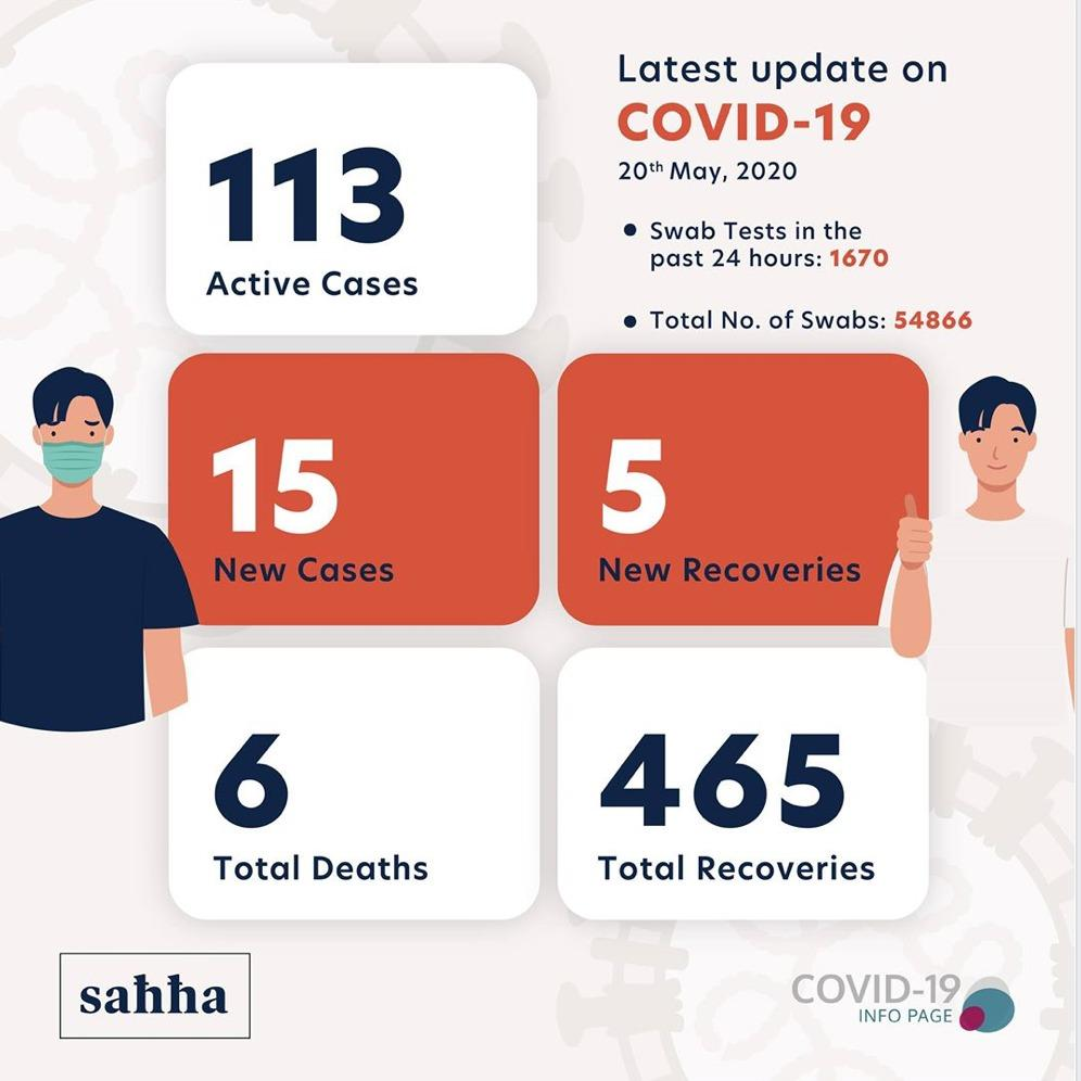 The latest update on the number of cases in Malta, published by the health ministry.