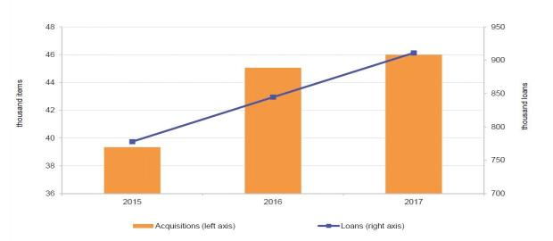 Book acquisitions and loans: 2015-2017