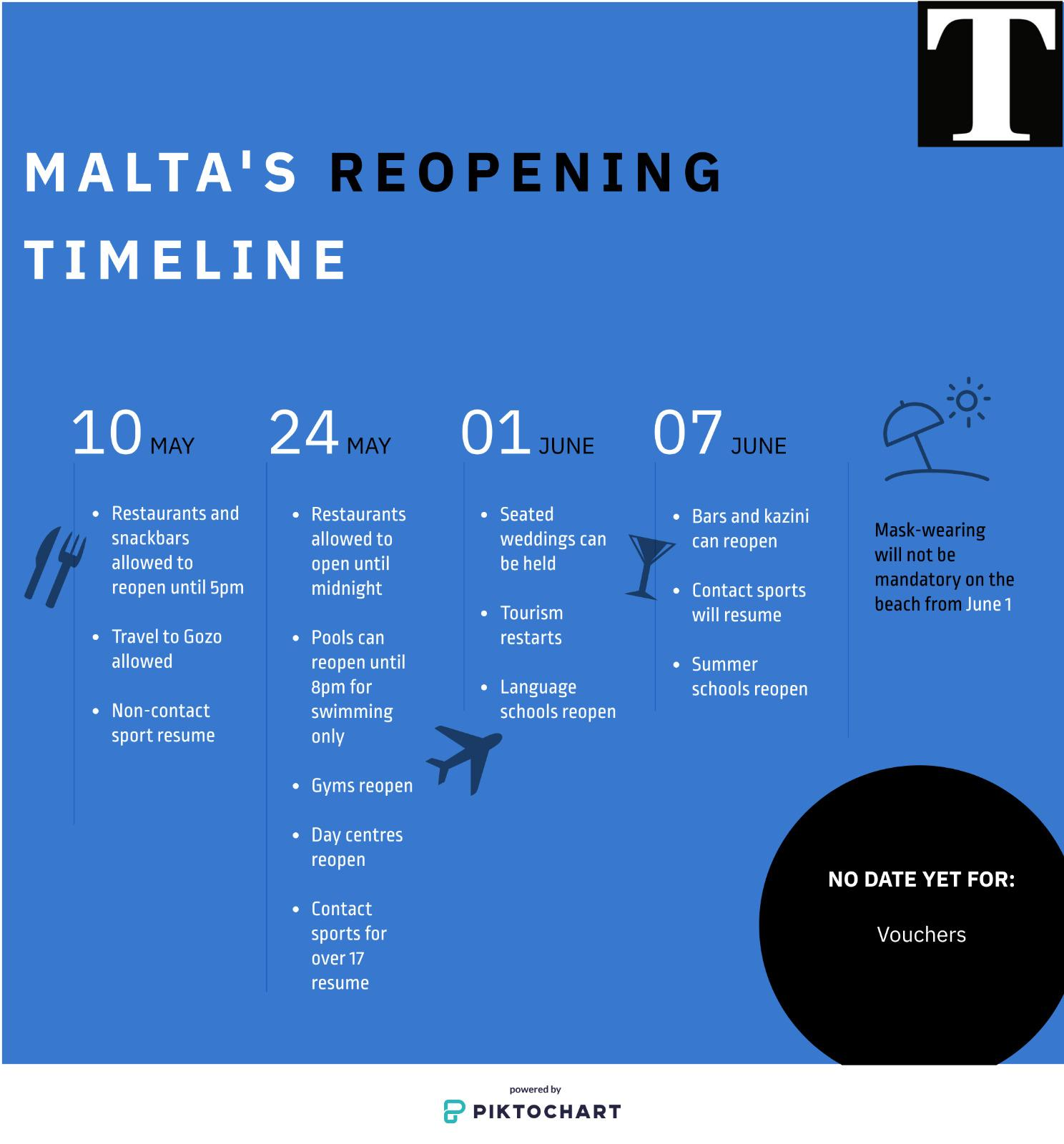 The updated timeline for reopening. Graphic: Claire Farrugia