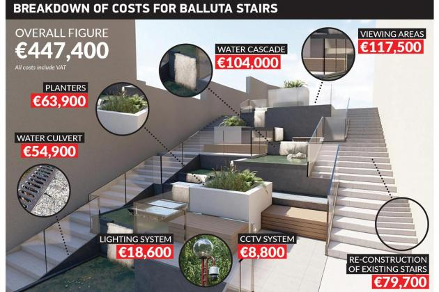 Architects defend cost and designs for Balluta stairs project