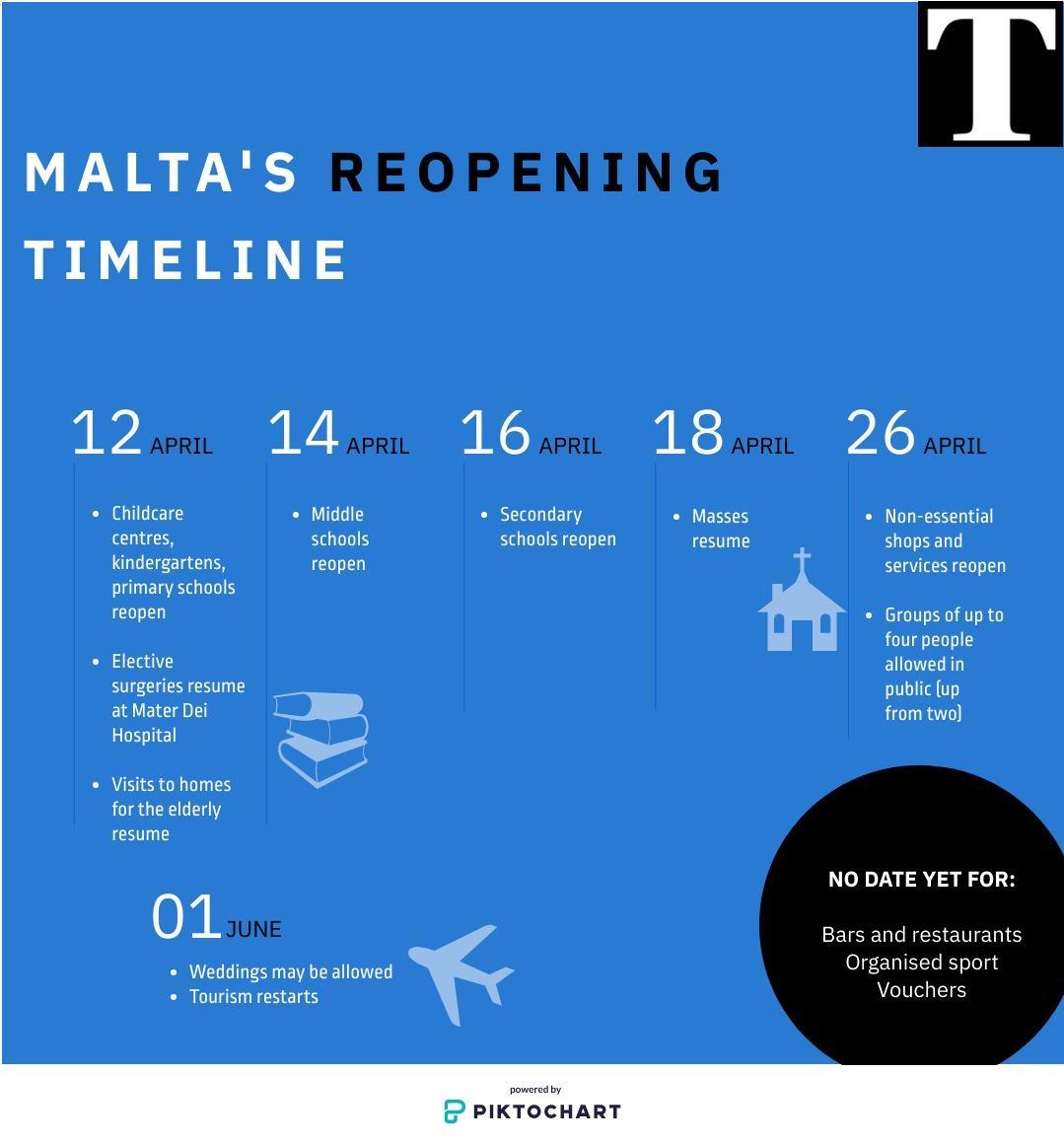 Malta's plan for exiting lockdown. Graphic: Claire Farrugia/Piktochart