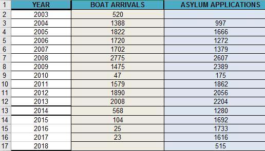 Source: UNHCR Malta