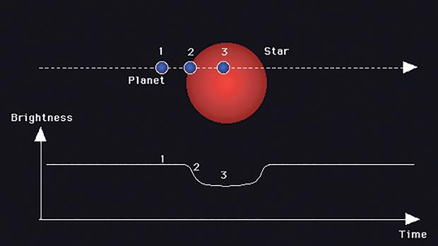 A dip in brightness measured from a star with an orbiting exoplanet, using the transit method. Photo: Hans Deeg, http://www.iac.es/proyecto/tep/transitmet.html