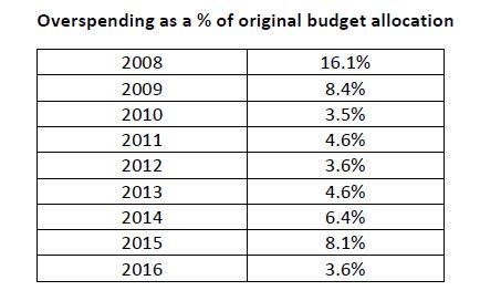 government overspending articles