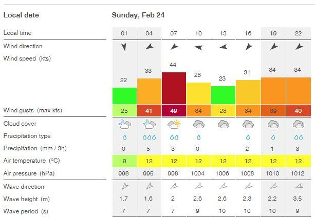 WindFinder predicts gusts of up to 49 knots.