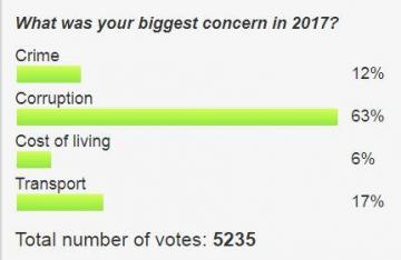 Times of Malta's online poll showed readers' corruption concerns.