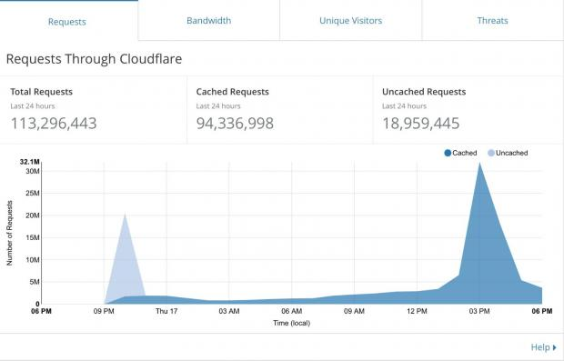 The spike in requests to the site last Thursday.