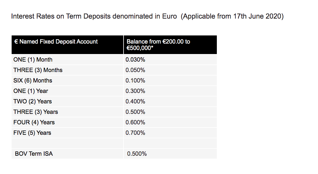 BOV's new interest rates on term deposits.