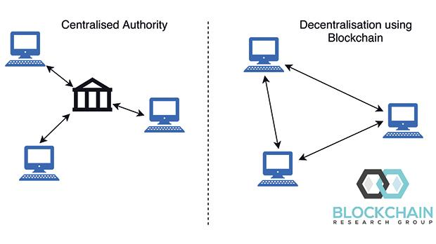A centralised system requires users to place trust in a central institution or authority. On the other hand, a decentralised system eliminates the issue of trust by ensuring that each node in the Blockchain has the same information and can execute it in the same way.