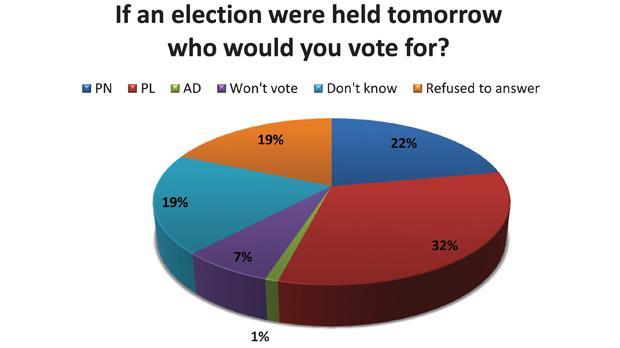 The Misco International survey has a margin of error of +/- 4.5 per cent.