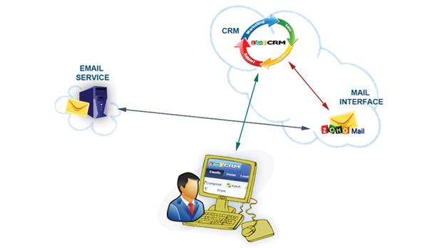 customer relationship management advantages and disadvantages The 3 threats to social crm news relevant to the customer relationship management industry is posted several times a day on destinationcrmcom.